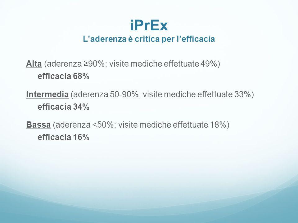 iPrEx L'aderenza è critica per l'efficacia
