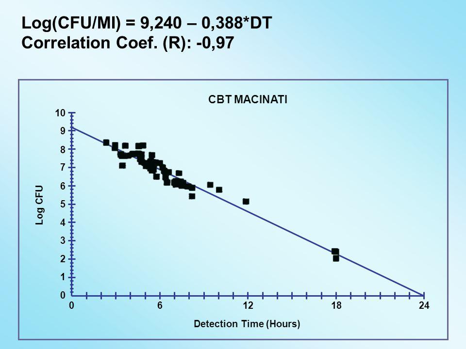 Correlation Coef. (R): -0,97