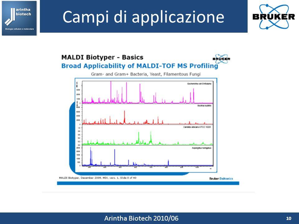 Campi di applicazione Arintha Biotech 2010/06