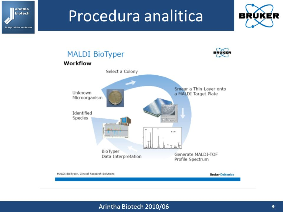 Procedura analitica Arintha Biotech 2010/06