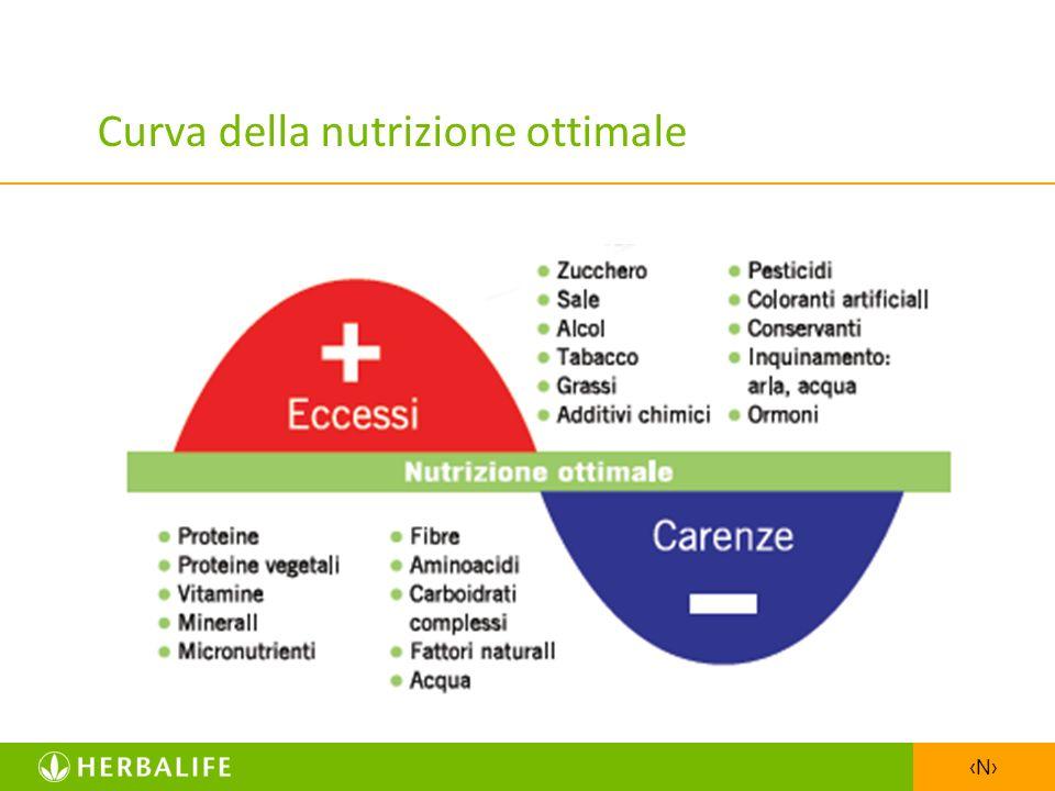 Curva della nutrizione ottimale