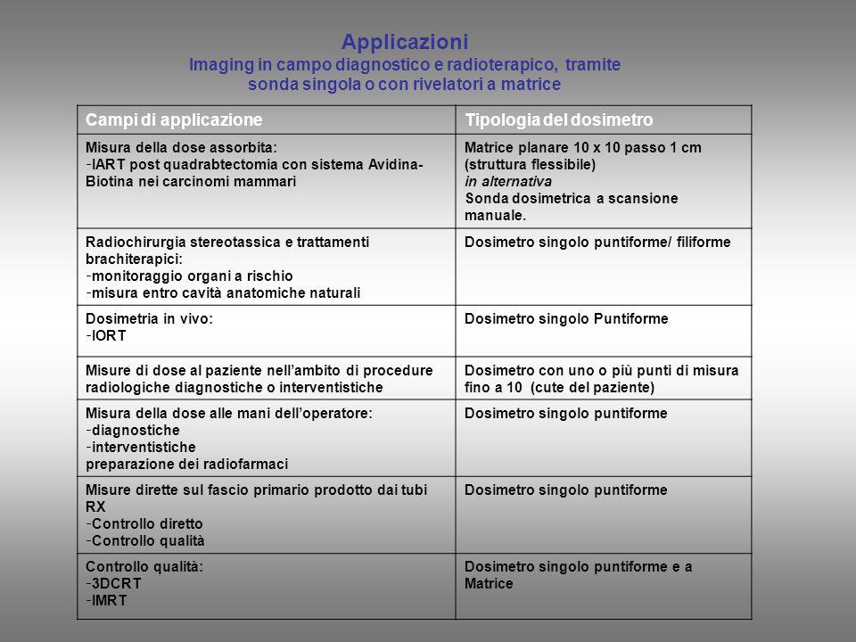 Applicazioni Imaging in campo diagnostico e radioterapico, tramite sonda singola o con rivelatori a matrice.