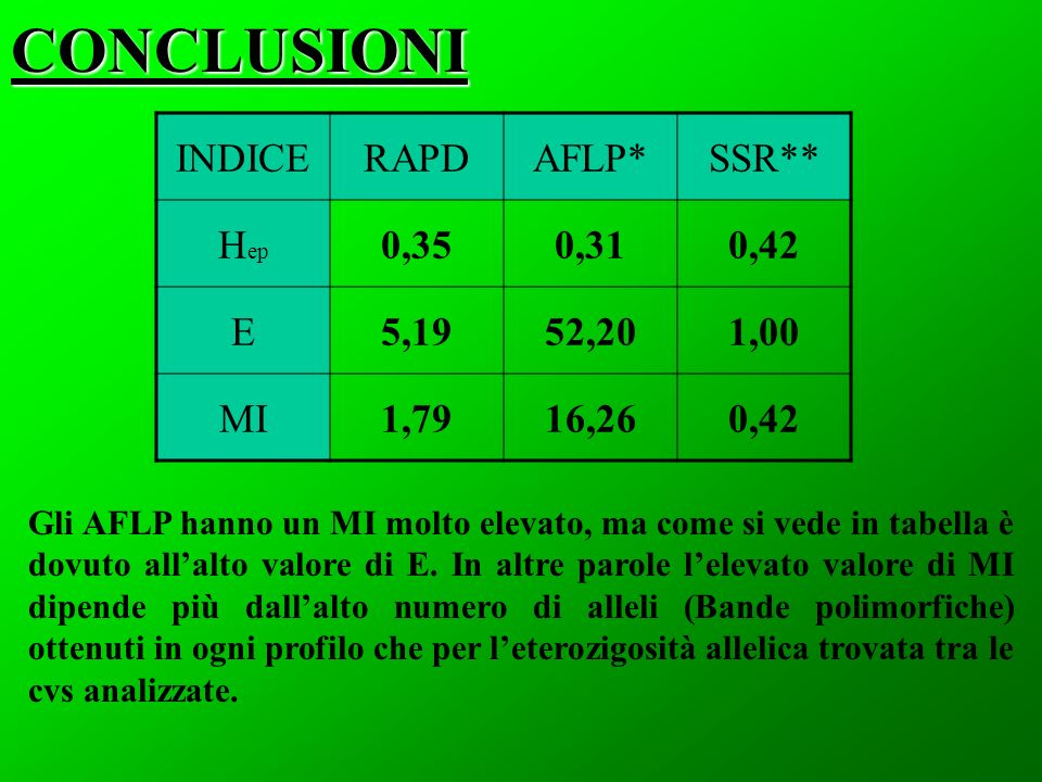 CONCLUSIONI INDICE RAPD AFLP* SSR** Hep 0,35 0,31 0,42 E 5,19 52,20