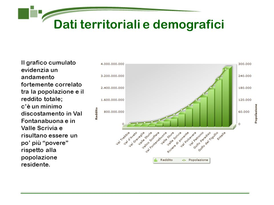 Dati territoriali e demografici