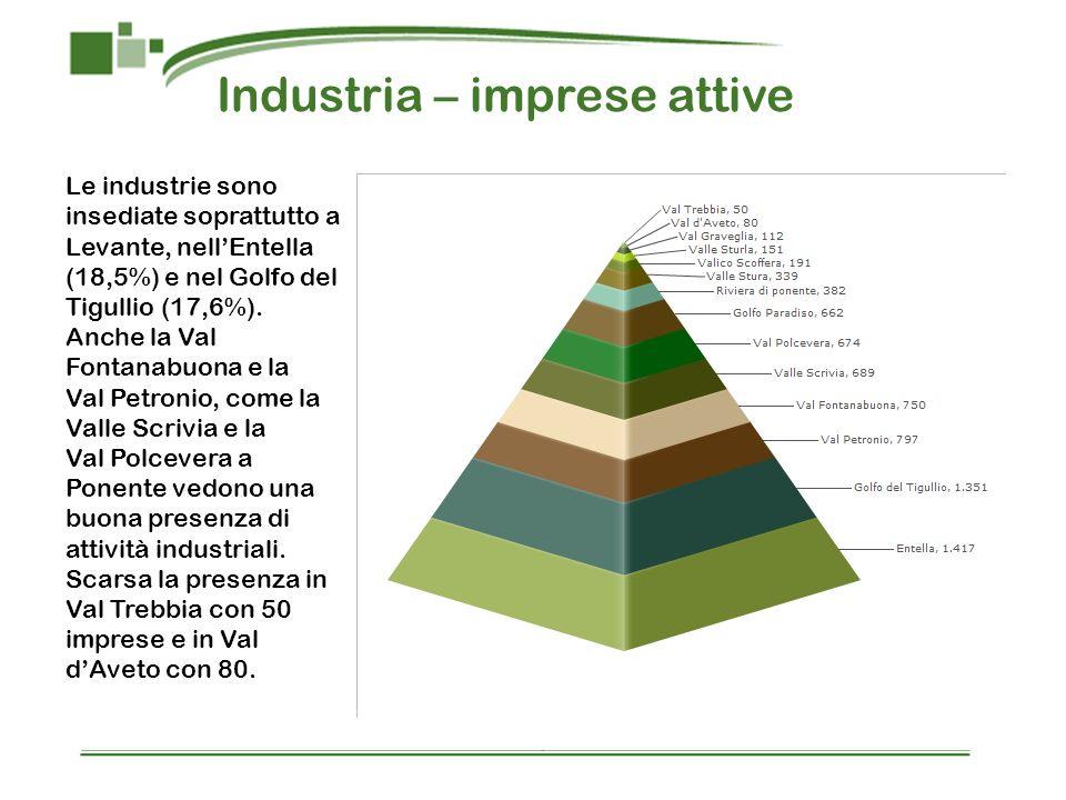 Industria – imprese attive
