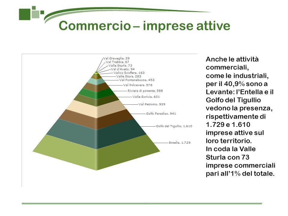Commercio – imprese attive