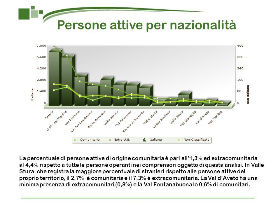 Persone attive per nazionalità
