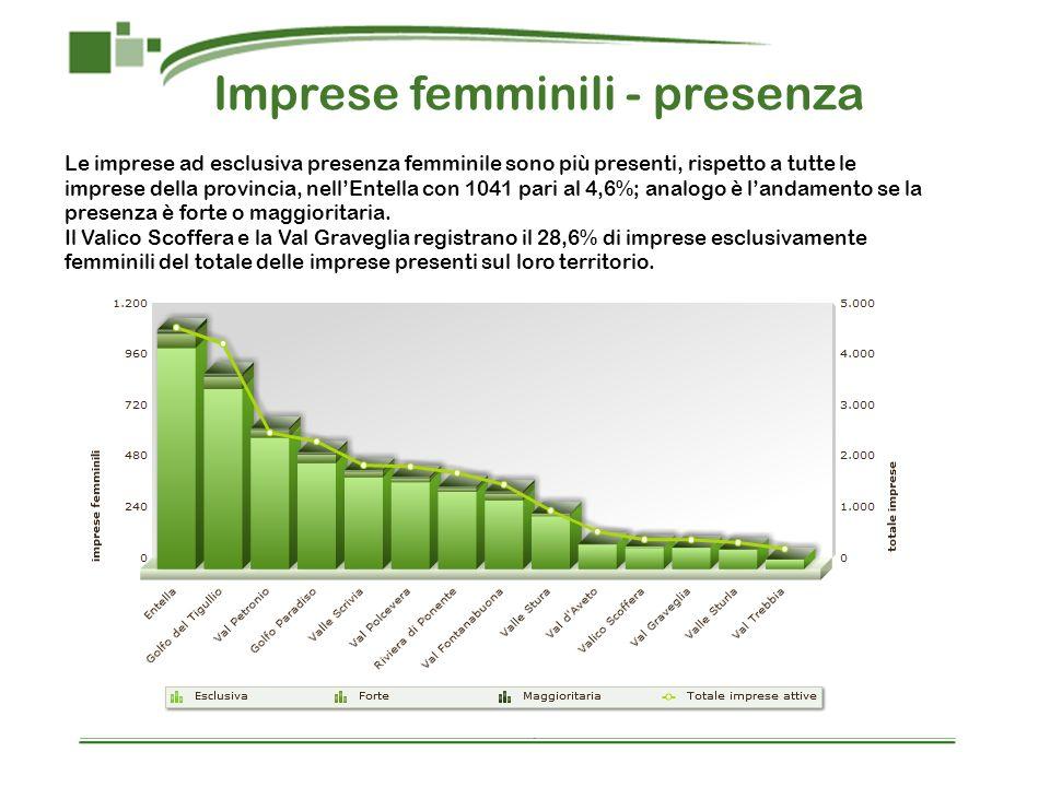 Imprese femminili - presenza