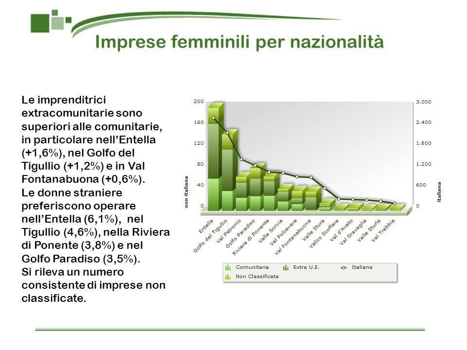 Imprese femminili per nazionalità