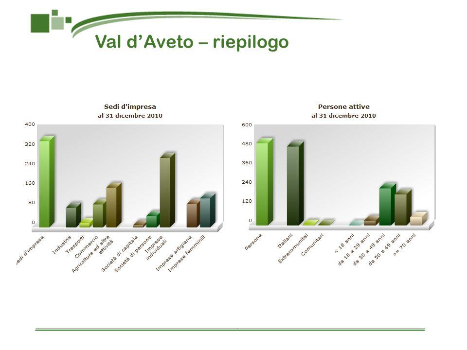 Val d'Aveto – riepilogo