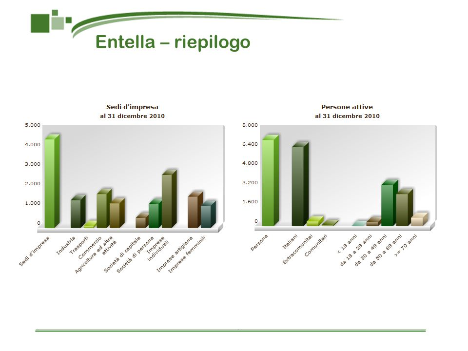 Entella – riepilogo