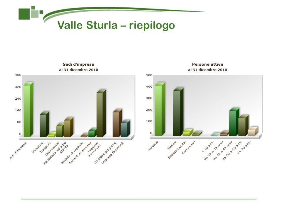 Valle Sturla – riepilogo
