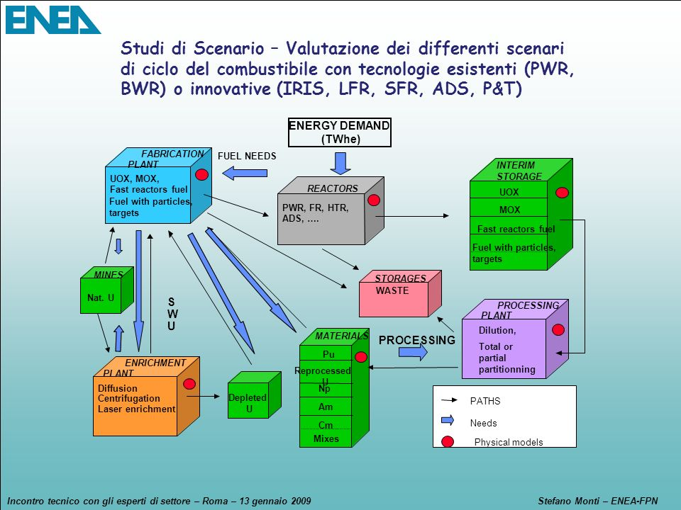 Studi di Scenario – Valutazione dei differenti scenari di ciclo del combustibile con tecnologie esistenti (PWR, BWR) o innovative (IRIS, LFR, SFR, ADS, P&T)