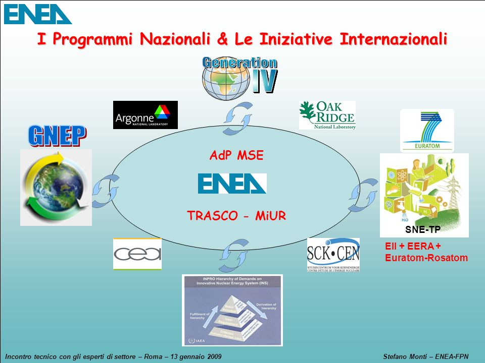 I Programmi Nazionali & Le Iniziative Internazionali