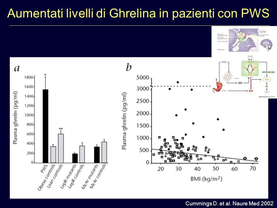 Aumentati livelli di Ghrelina in pazienti con PWS