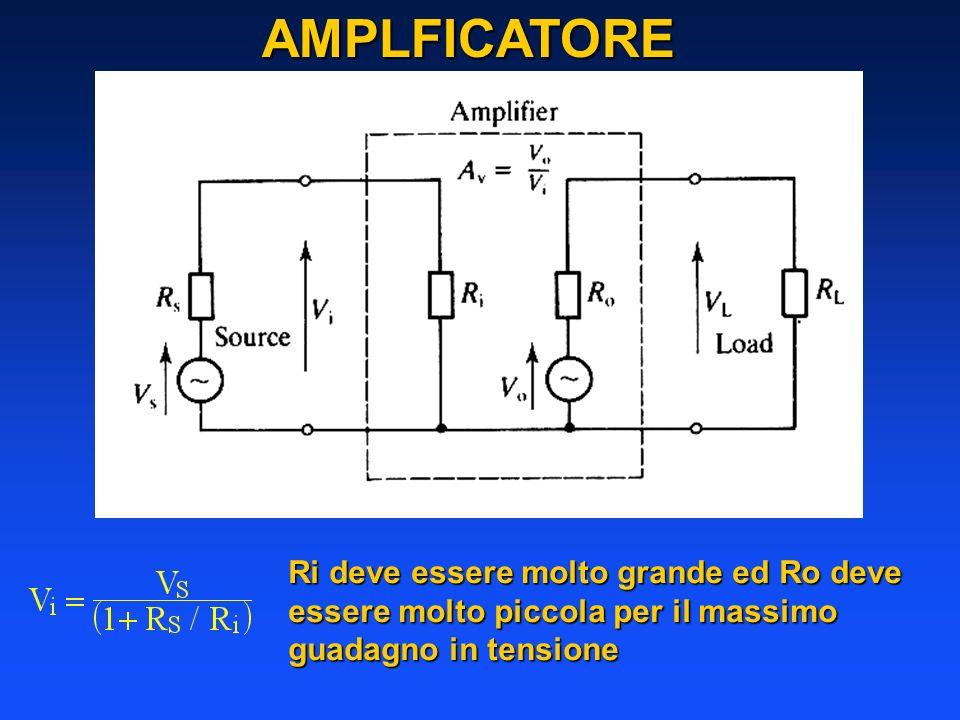 AMPLFICATORE Ri deve essere molto grande ed Ro deve essere molto piccola per il massimo guadagno in tensione.
