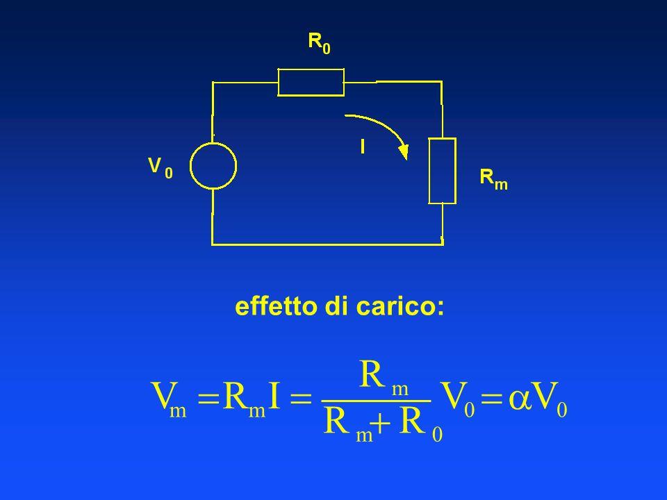 effetto di carico: V m  R I  