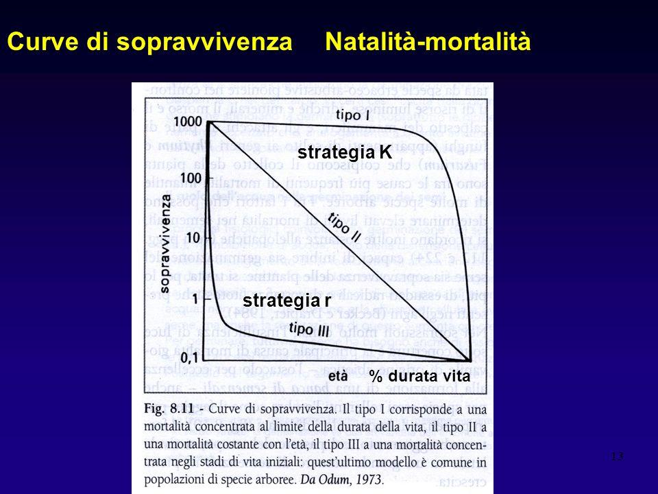 Curve di sopravvivenza Natalità-mortalità