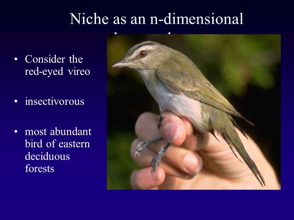 Niche as an n-dimensional hypervolume