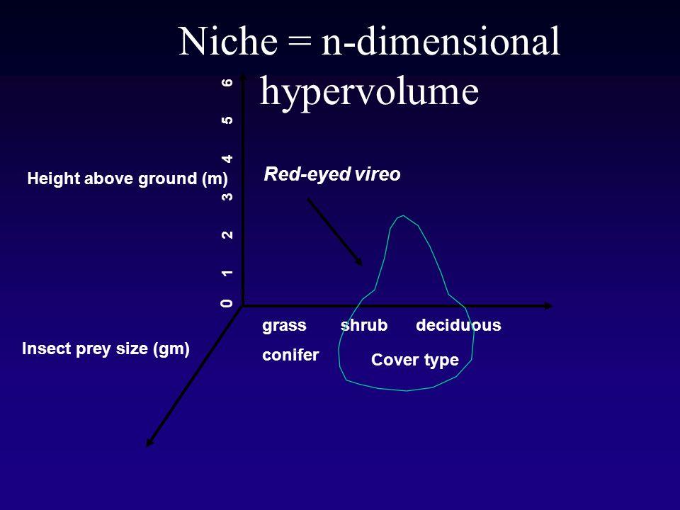 Niche = n-dimensional hypervolume