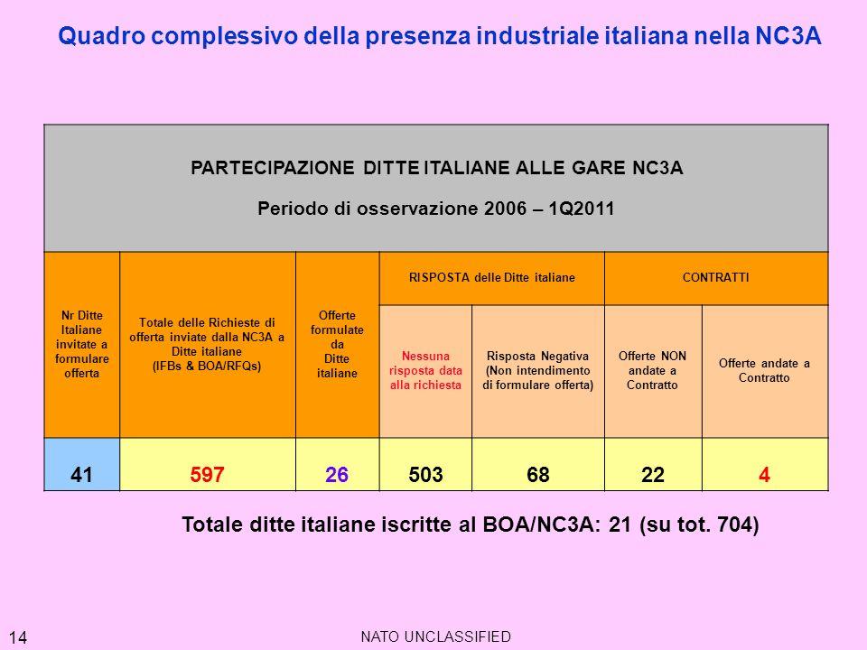 Quadro complessivo della presenza industriale italiana nella NC3A