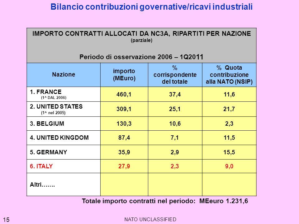 Bilancio contribuzioni governative/ricavi industriali