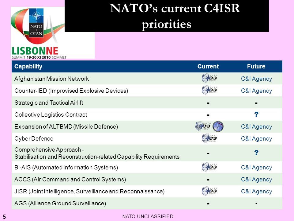 NATO's current C4ISR priorities