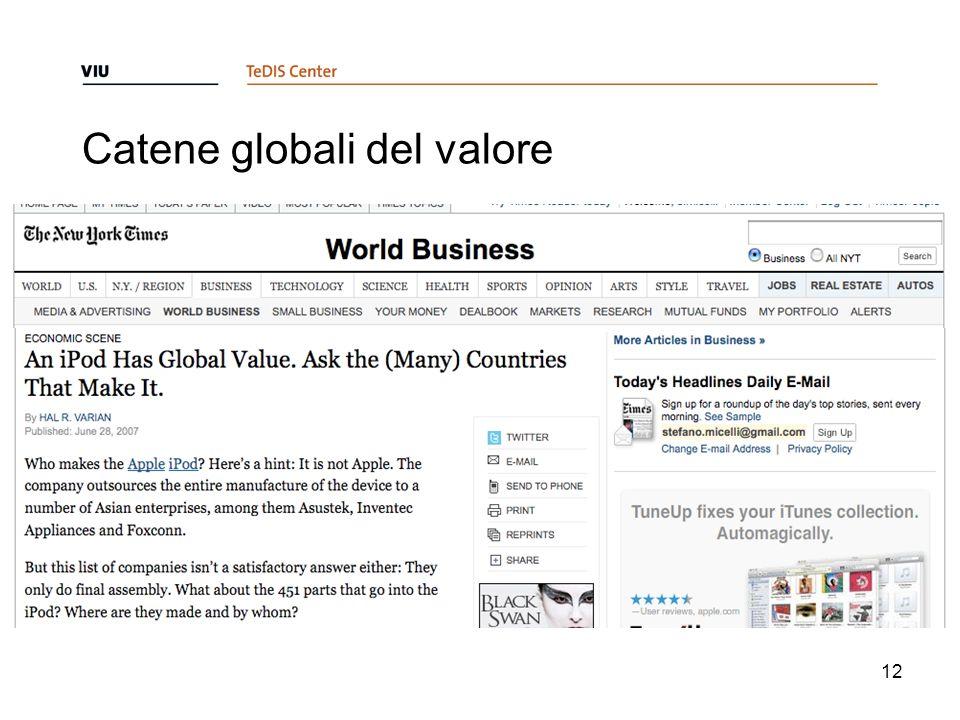 Catene globali del valore