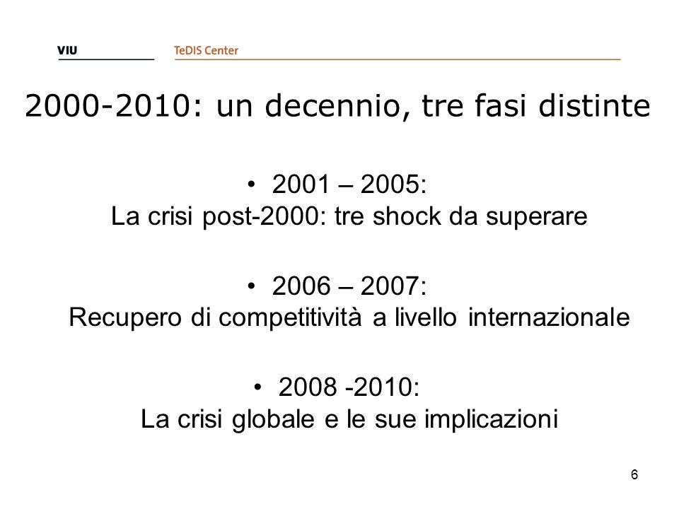 2000-2010: un decennio, tre fasi distinte