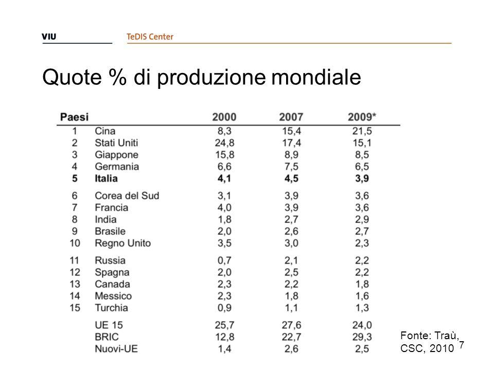 Quote % di produzione mondiale