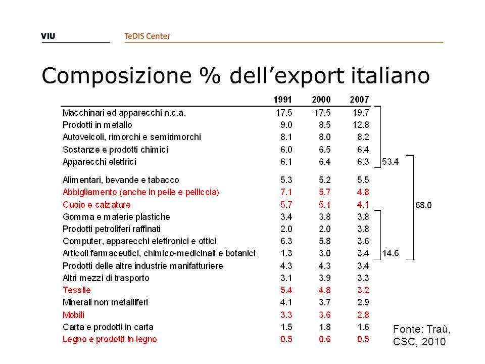 Composizione % dell'export italiano