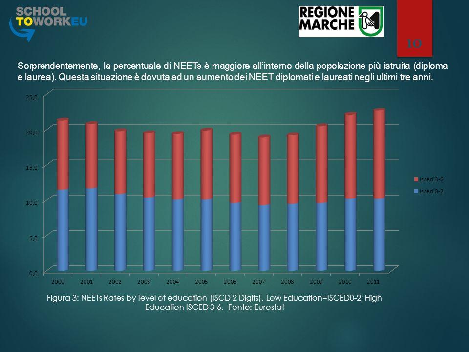 Sorprendentemente, la percentuale di NEETs è maggiore all'interno della popolazione più istruita (diploma e laurea). Questa situazione è dovuta ad un aumento dei NEET diplomati e laureati negli ultimi tre anni.