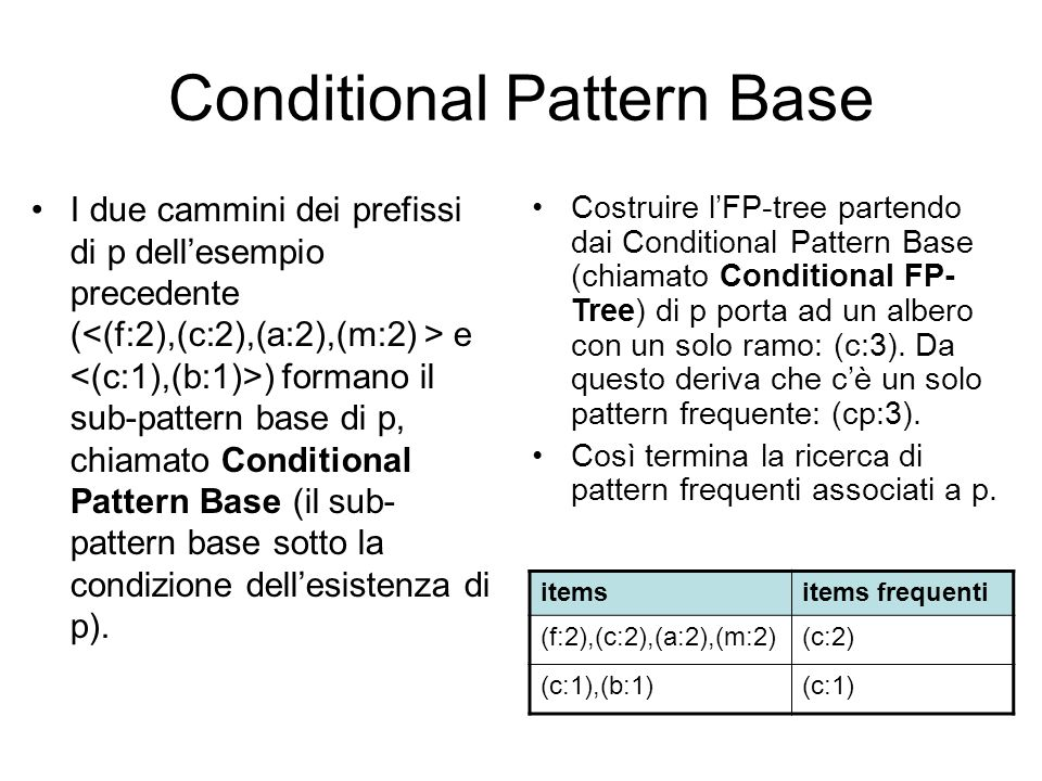 Conditional Pattern Base