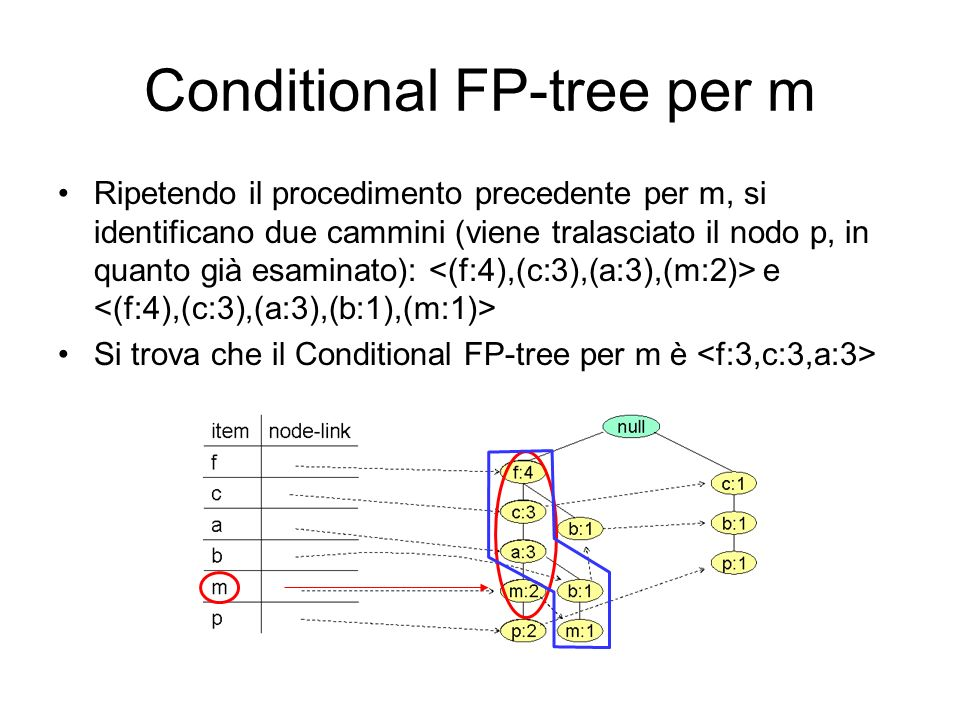 Conditional FP-tree per m