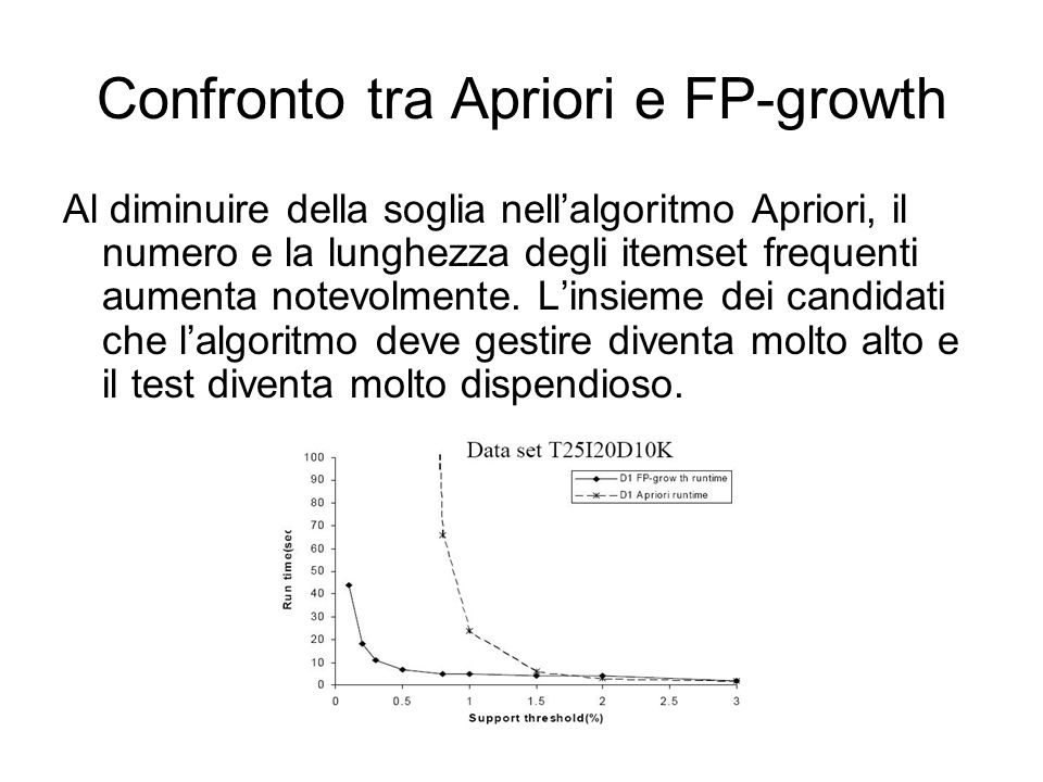 Confronto tra Apriori e FP-growth