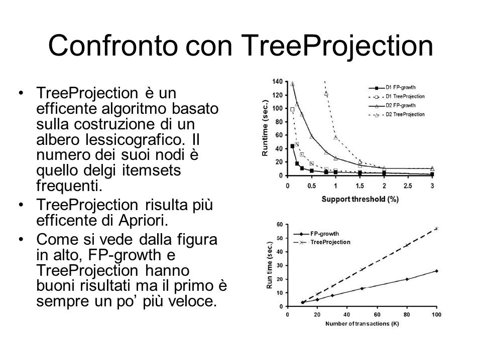 Confronto con TreeProjection