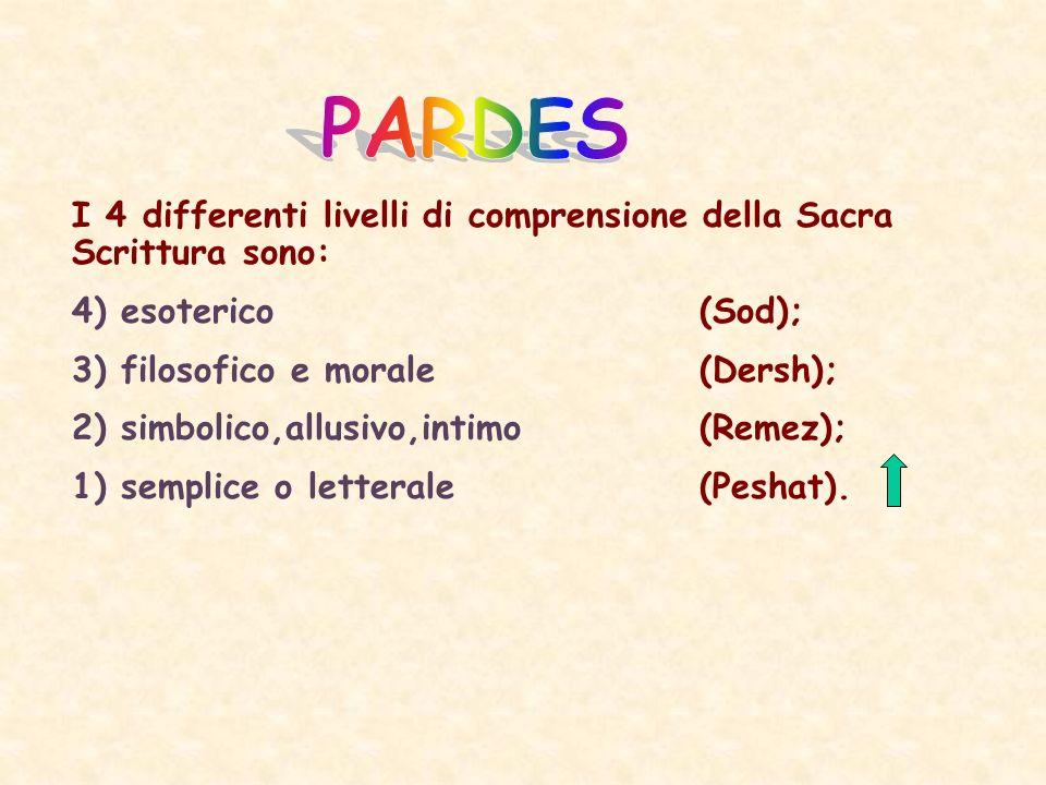 PARDES I 4 differenti livelli di comprensione della Sacra Scrittura sono: 4) esoterico (Sod); 3) filosofico e morale (Dersh);
