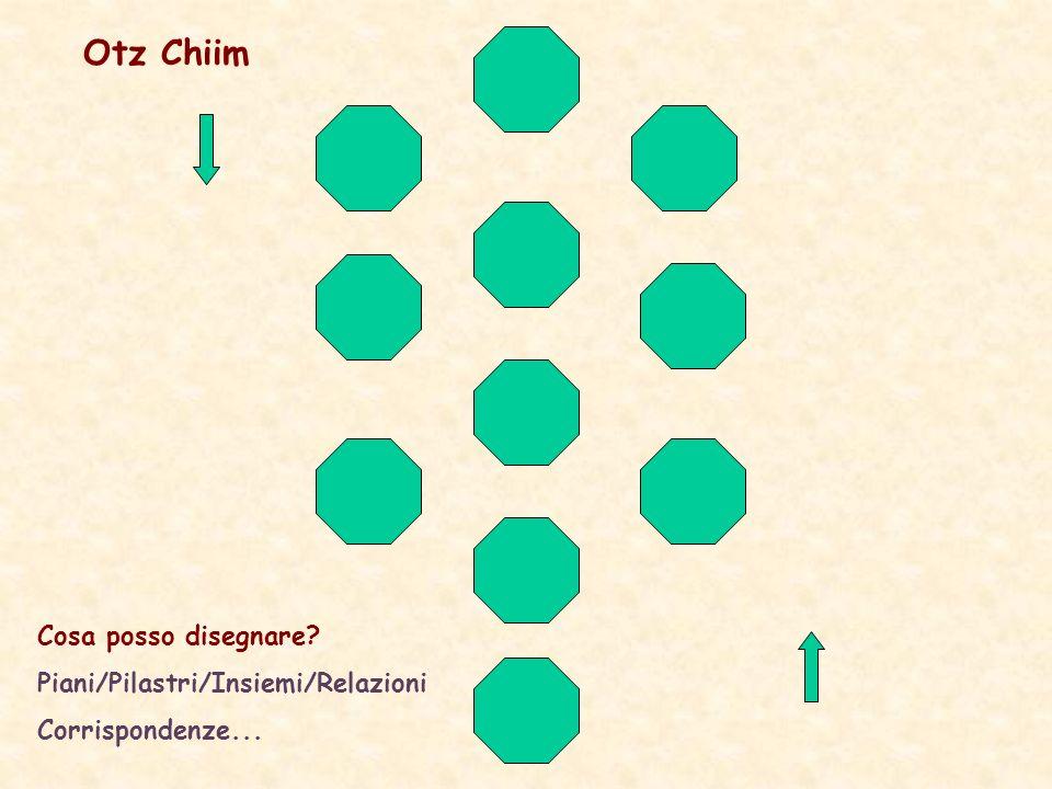 Otz Chiim Cosa posso disegnare Piani/Pilastri/Insiemi/Relazioni