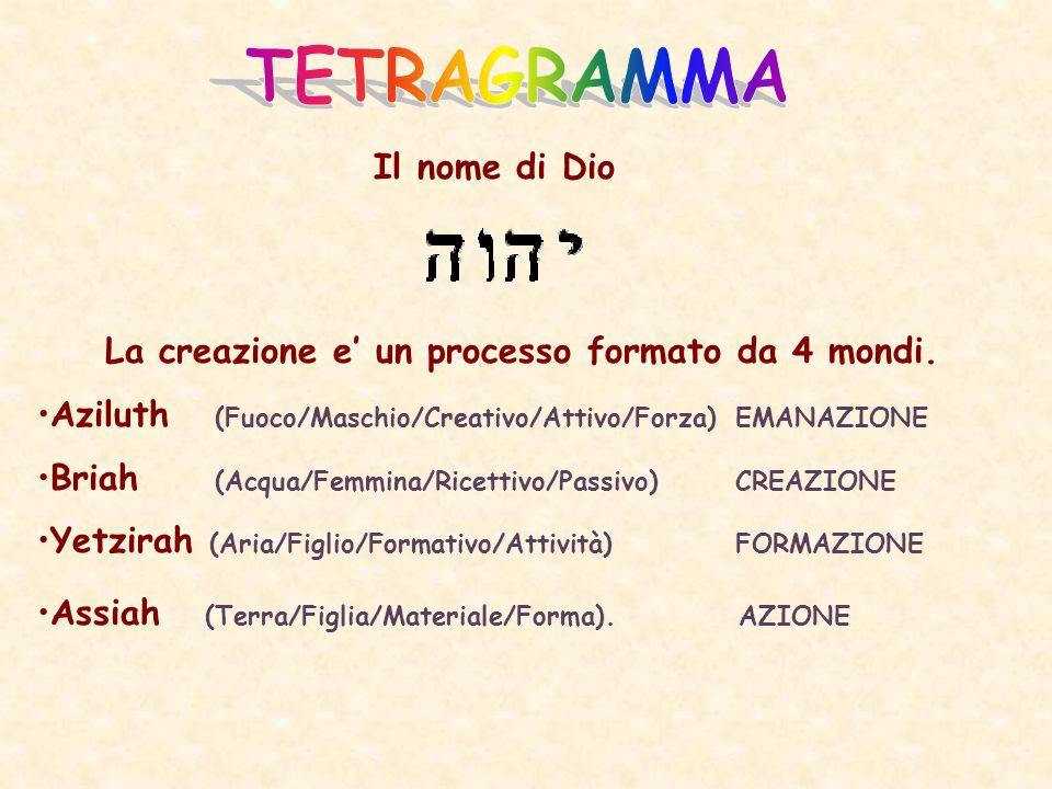 La creazione e' un processo formato da 4 mondi.