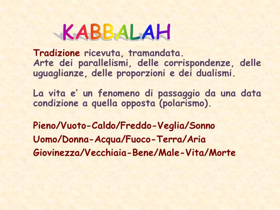 KABBALAH Tradizione ricevuta, tramandata. Arte dei parallelismi, delle corrispondenze, delle uguaglianze, delle proporzioni e dei dualismi.