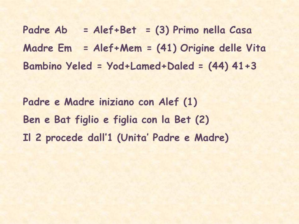 Padre Ab = Alef+Bet = (3) Primo nella Casa