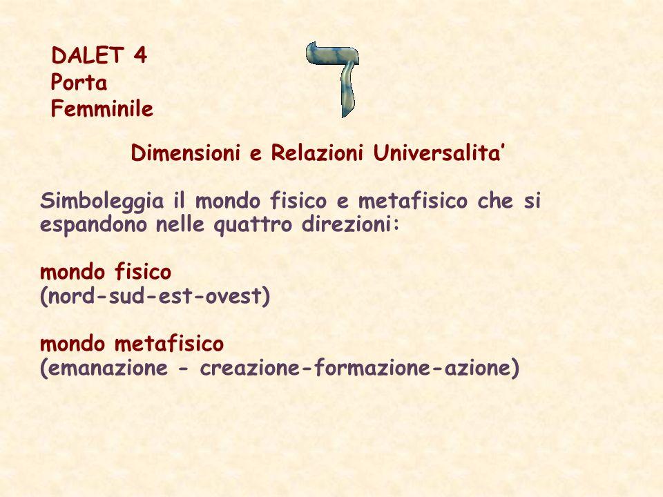 Dimensioni e Relazioni Universalita'