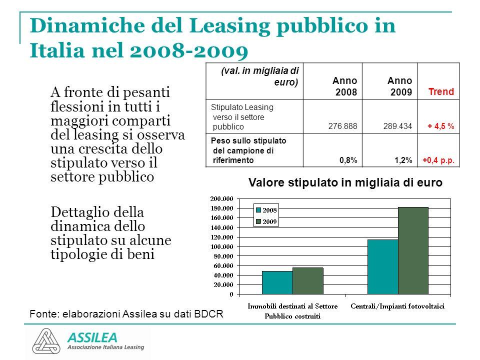 Dinamiche del Leasing pubblico in Italia nel 2008-2009