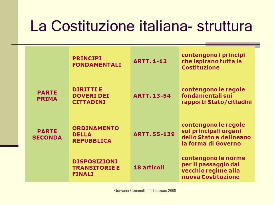 La Costituzione italiana- struttura