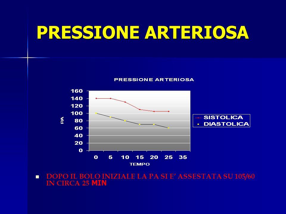 PRESSIONE ARTERIOSA DOPO IL BOLO INIZIALE LA PA SI E' ASSESTATA SU 105/60 IN CIRCA 25 MIN