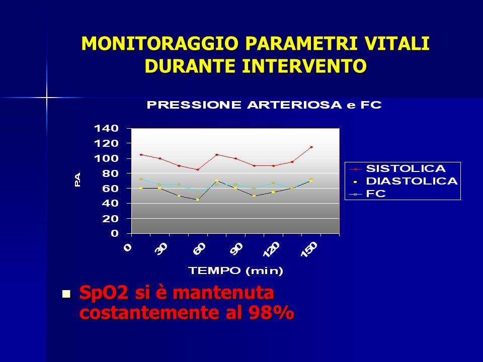 MONITORAGGIO PARAMETRI VITALI DURANTE INTERVENTO