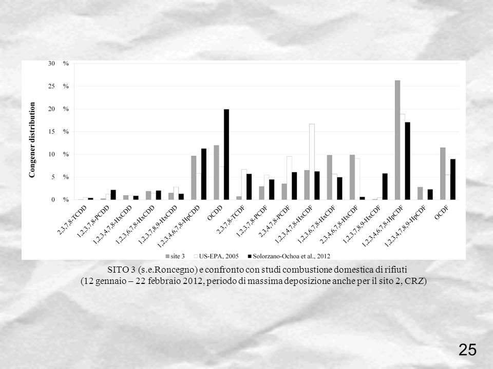 SITO 3 (s.e.Roncegno) e confronto con studi combustione domestica di rifiuti