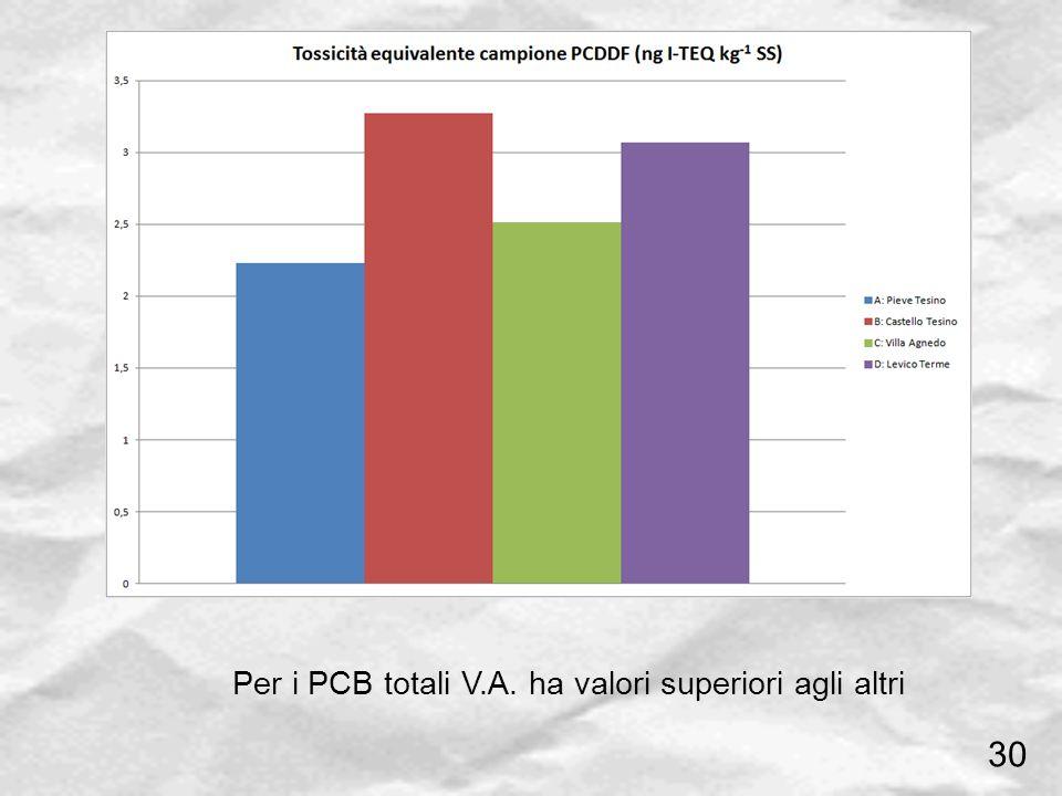Per i PCB totali V.A. ha valori superiori agli altri