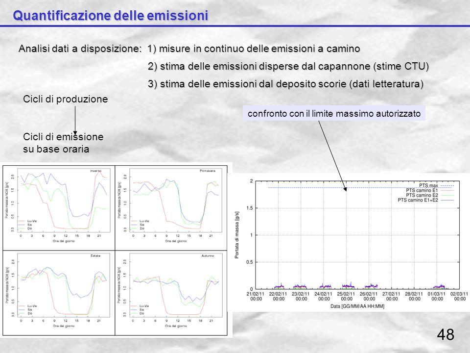 48 Quantificazione delle emissioni