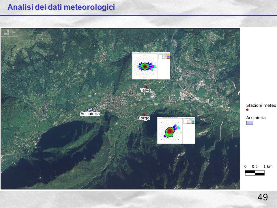 Analisi dei dati meteorologici